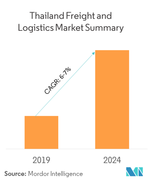Thailand Freight & Logistics Market | Growth, Trends, and