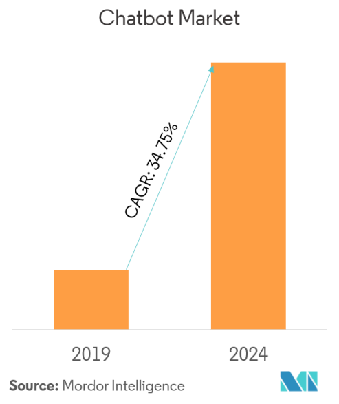 Chatbot Market | Growth, Trends, and Forecast (2019 - 2024)