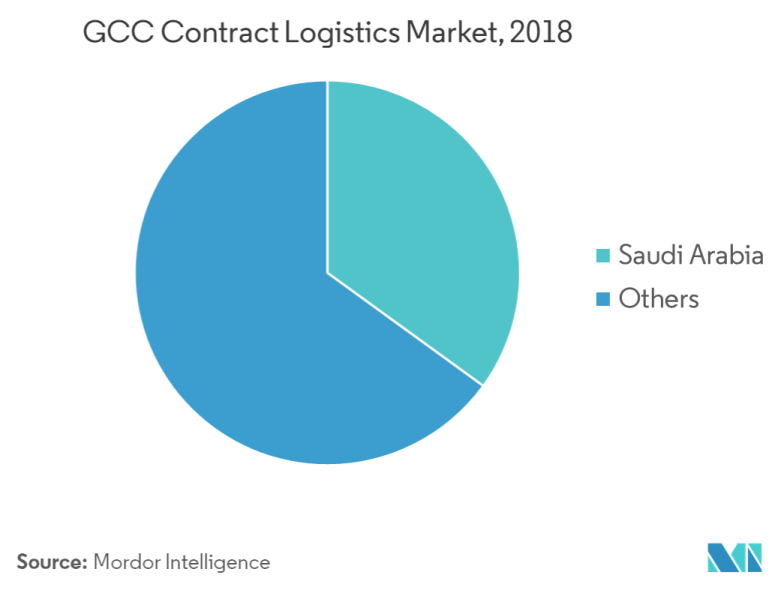 GCC Contract Logistics Market | Growth, Trends, and Forecast