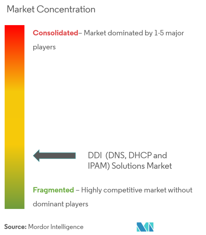 DDI (DNS, DHCP and IPAM) Solutions Market | Growth, Trends